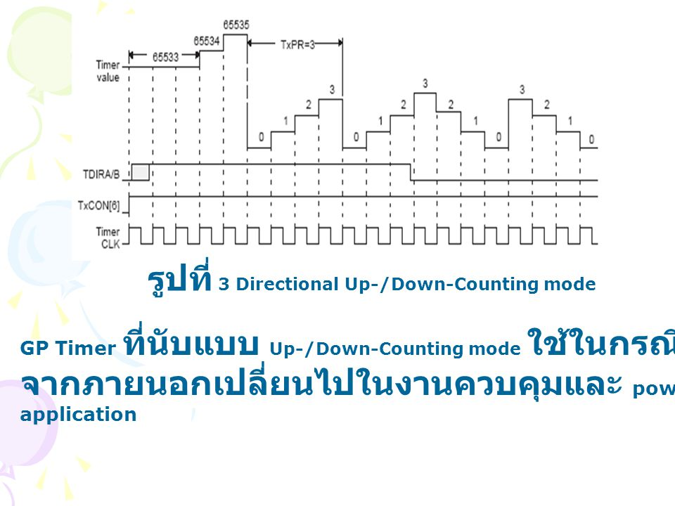 รูปที่ 3 Directional Up-/Down-Counting mode