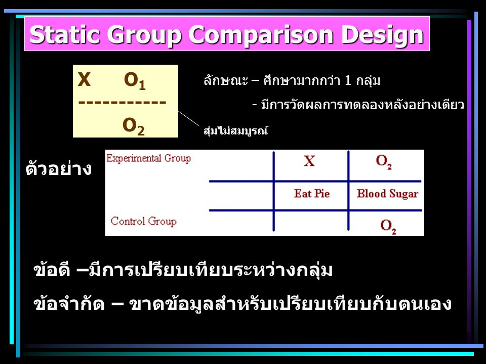 Static Group Comparison Design
