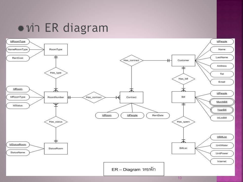 ทำ ER diagram