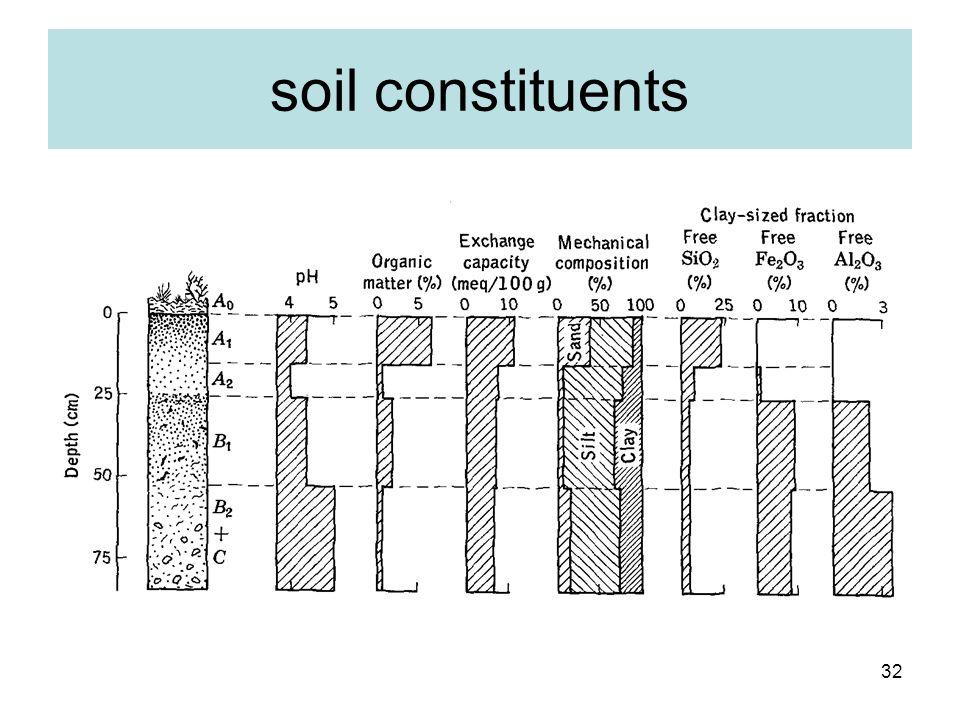 soil constituents