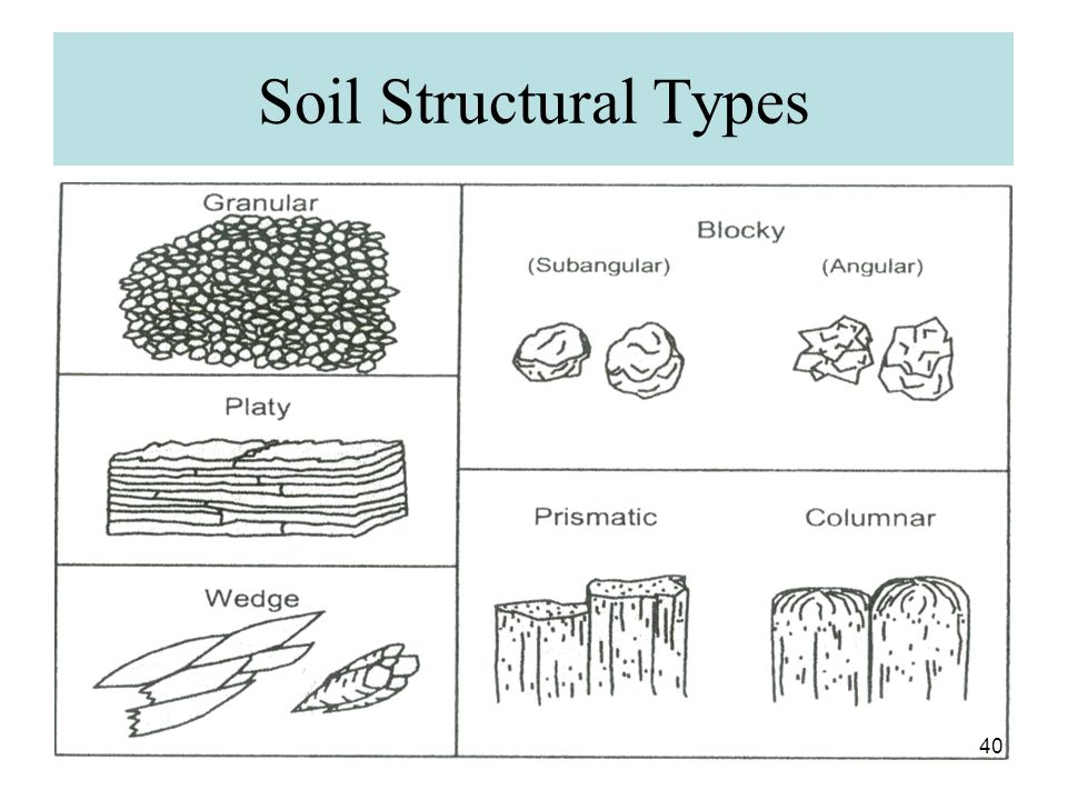 Soil Structural Types