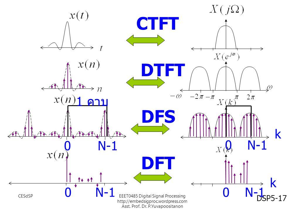 CTFT DTFT DFS DFT 1 คาบ k N-1 N-1 k N-1 N-1 CESdSP