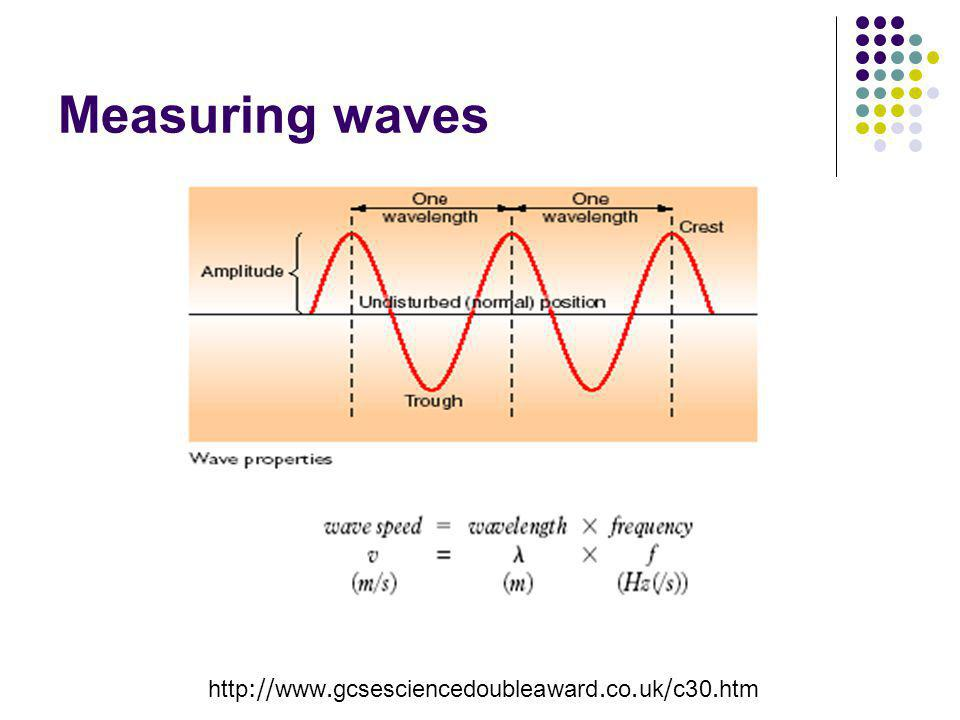 Measuring waves