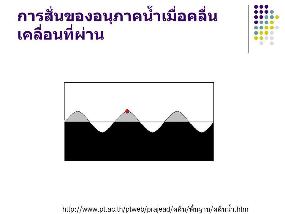 การสั่นของอนุภาคน้ำเมื่อคลื่นเคลื่อนที่ผ่าน