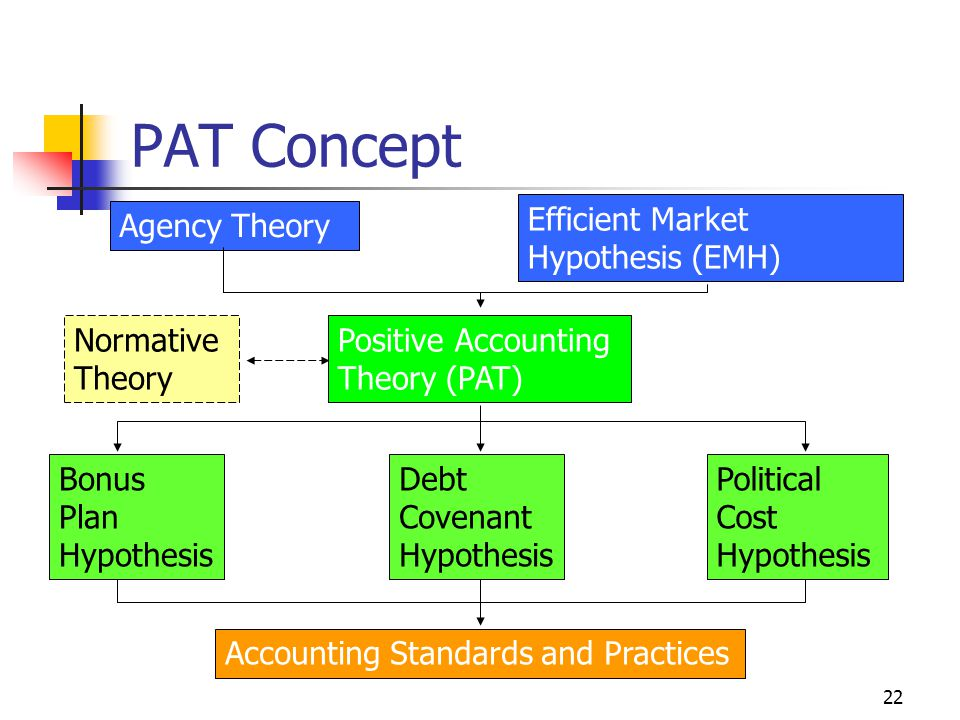 PAT Concept Efficient Market Hypothesis (EMH) Agency Theory Normative