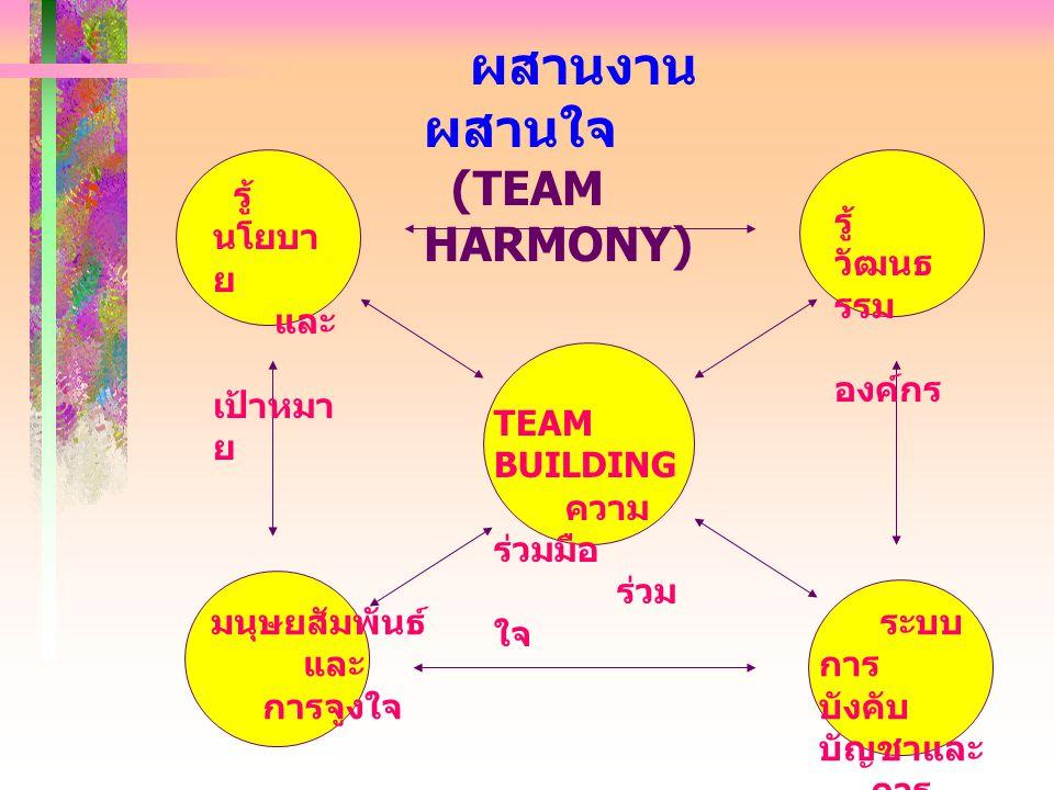 ผสานงาน ผสานใจ (TEAM HARMONY) รู้นโยบาย และ เป้าหมาย รู้วัฒนธรรม