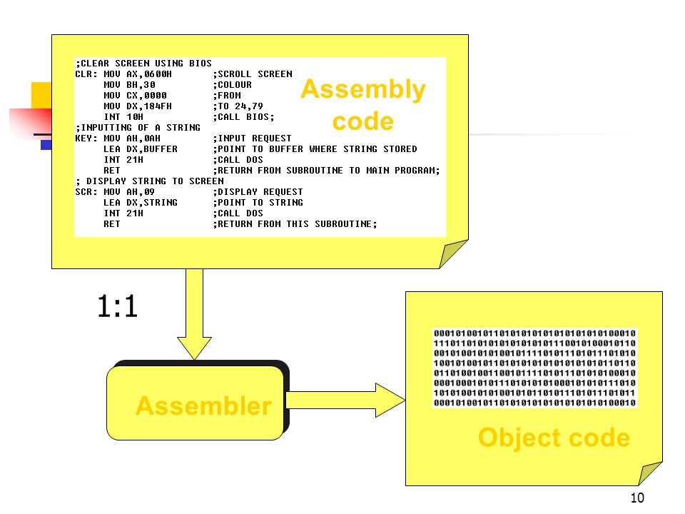 1:1 Assembly code Assembler Object code April 4, 2017