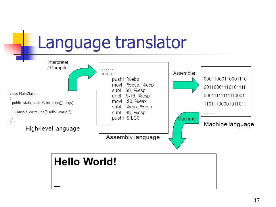 Language translator Hello World! _ …… Machine language