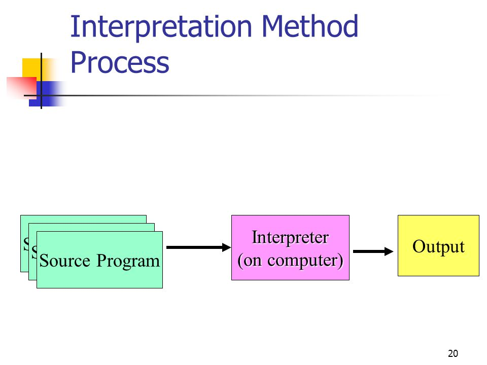 Interpretation Method Process