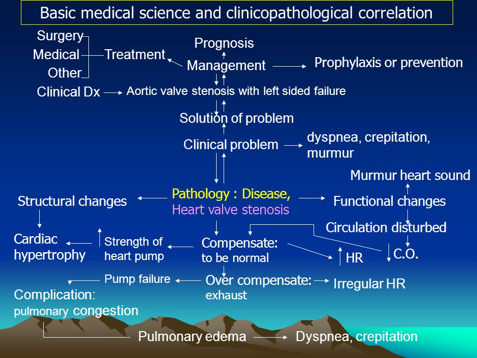 Basic medical science and clinicopathological correlation