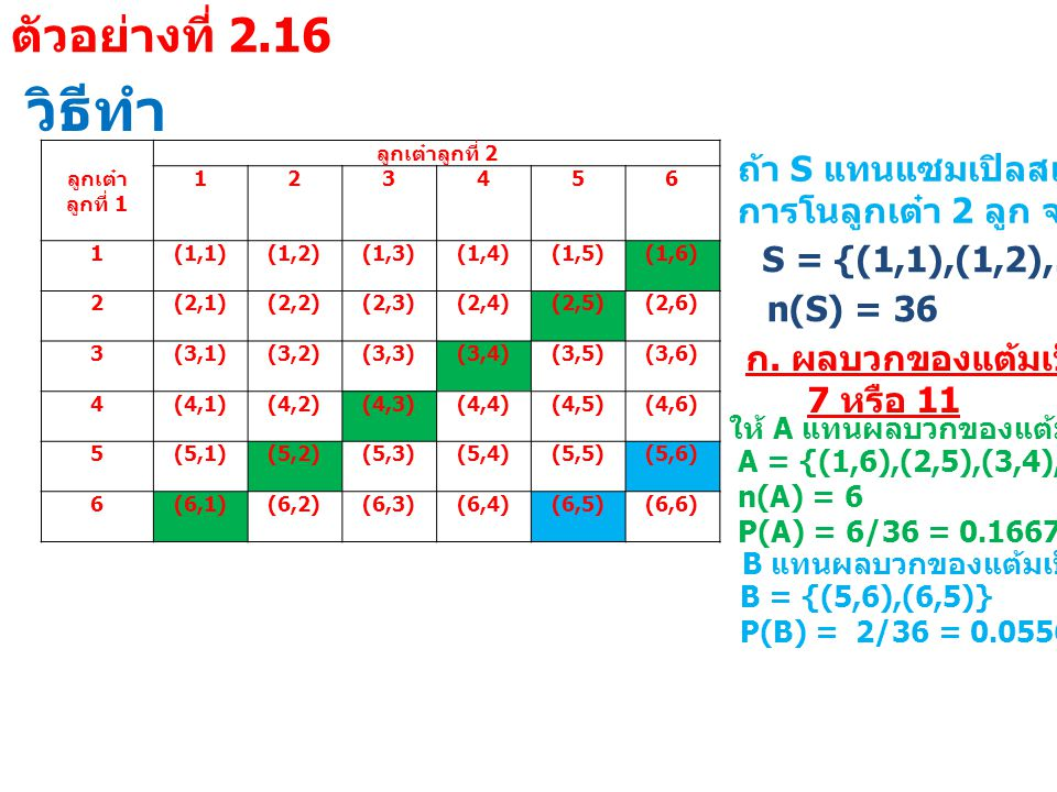 วิธีทำ ตัวอย่างที่ 2.16 ลูกเต๋า ลูกที่ 1 ลูกเต๋าลูกที่ 2 1 2 3 4 5 6