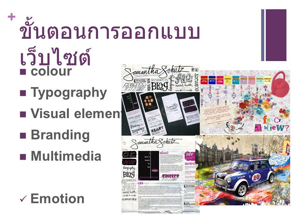 ขั้นตอนการออกแบบเว็บไซต์