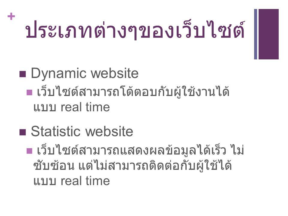 ประเภทต่างๆของเว็บไซต์