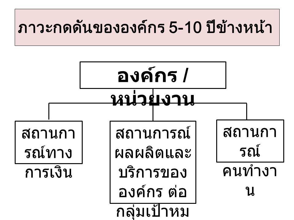 ภาวะกดดันขององค์กร 5-10 ปีข้างหน้า