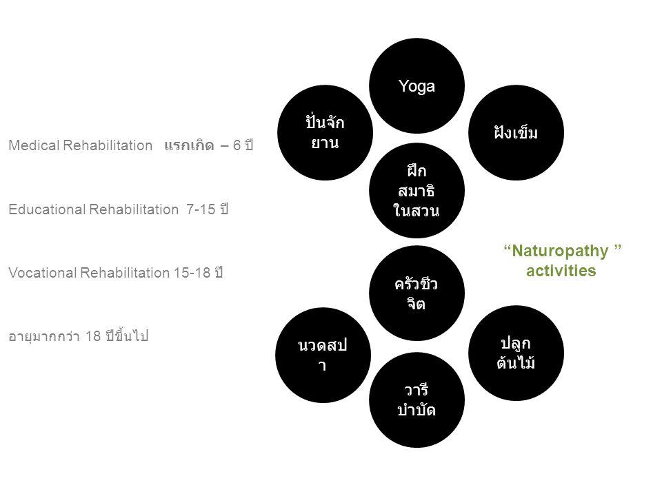 Yoga ปั่นจักยาน ฝังเข็ม ฝึกสมาธิ ในสวน Naturopathy activities