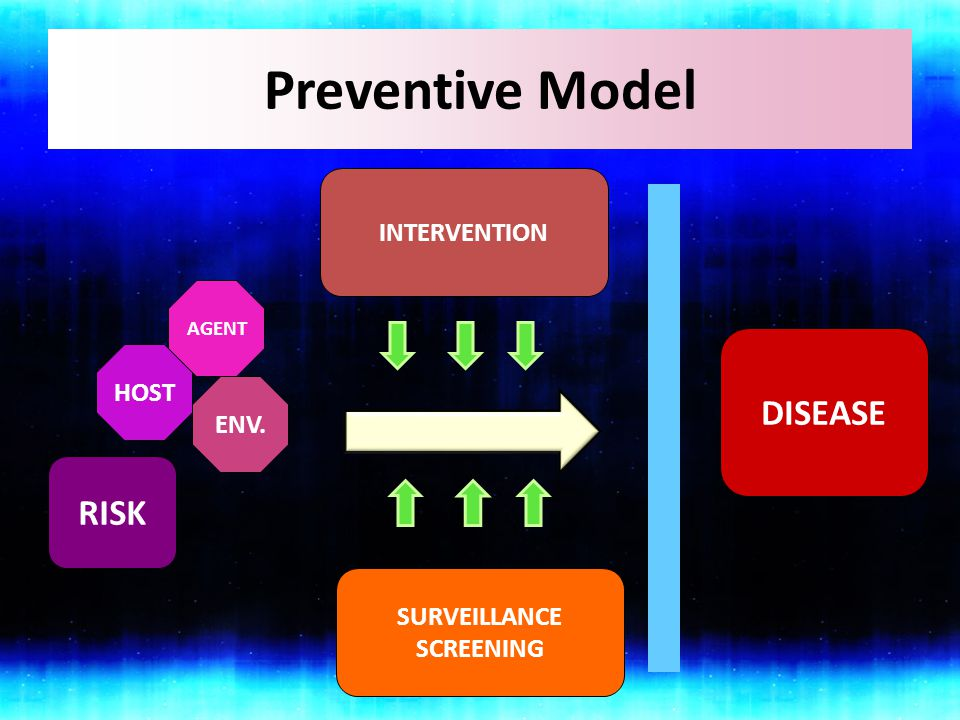 Preventive Model DISEASE RISK INTERVENTION HOST ENV. SURVEILLANCE