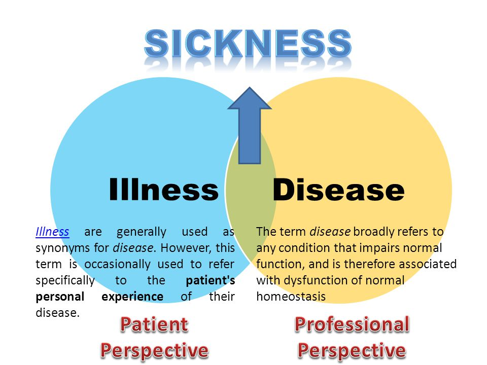 Sickness Illness Disease Patient Perspective Professional Perspective