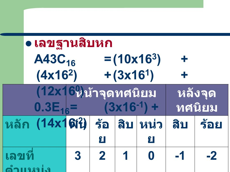เลขฐานสิบหก A43C16 = (10x163) + (4x162) + (3x161) + (12x160)