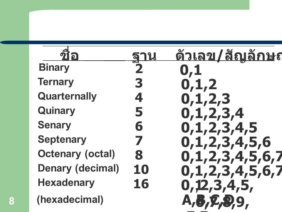 ตัวเลข/สัญลักษณ์ที่ใช้ 0,1 0,1,2 0,1,2,3 0,1,2,3,4 0,1,2,3,4,5