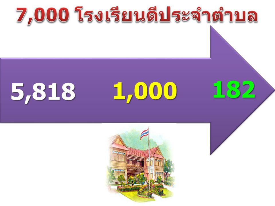 5,818 1,000 182 7,000 โรงเรียนดีประจำตำบล