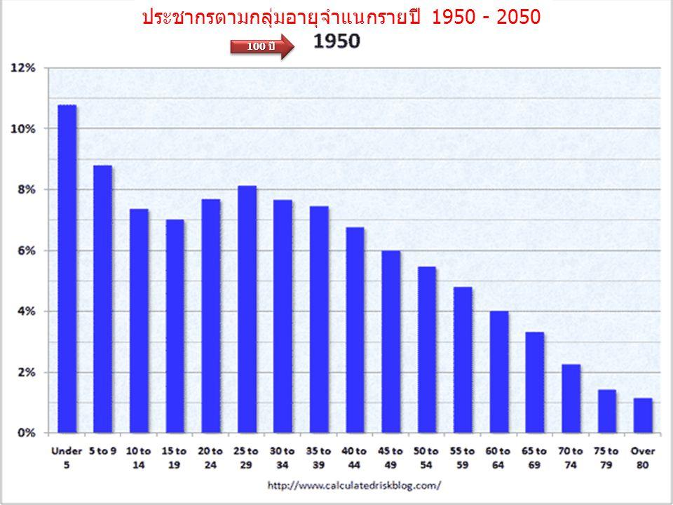 ประชากรตามกลุ่มอายุจำแนกรายปี 1950 - 2050