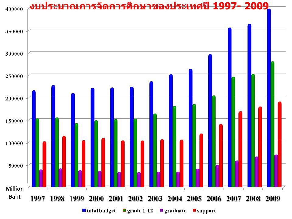 งบประมาณการจัดการศึกษาของประเทศปี 1997- 2009