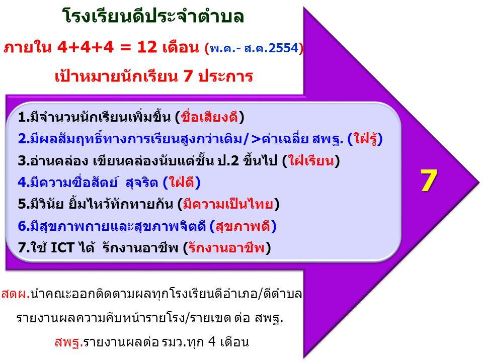 ภายใน 4+4+4 = 12 เดือน (พ.ค.- ส.ค.2554) เป้าหมายนักเรียน 7 ประการ