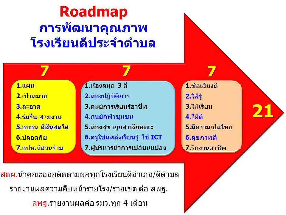 21 Roadmap 7 7 7 การพัฒนาคุณภาพ โรงเรียนดีประจำตำบล