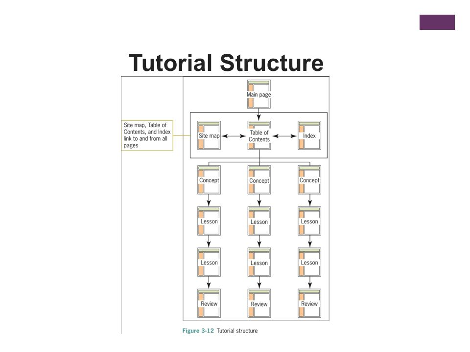 Tutorial Structure