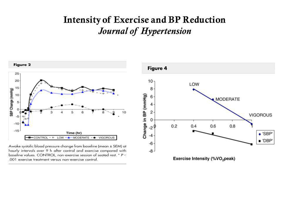 Intensity of Exercise and BP Reduction Journal of Hypertension