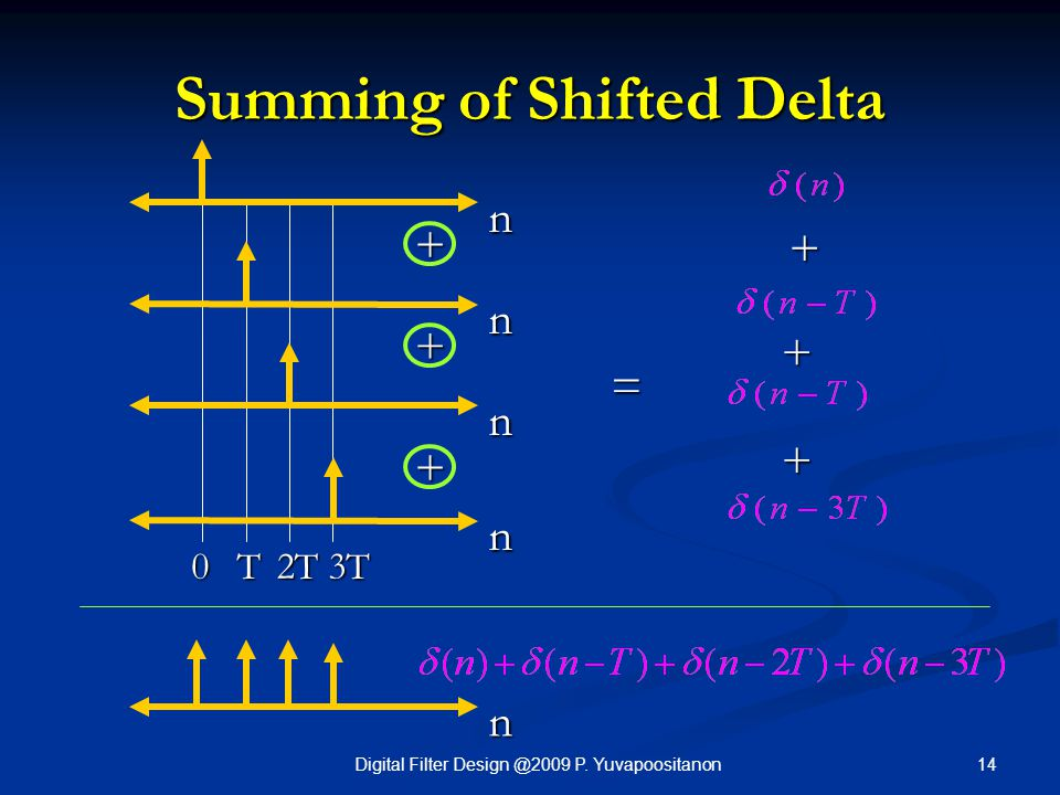 Summing of Shifted Delta
