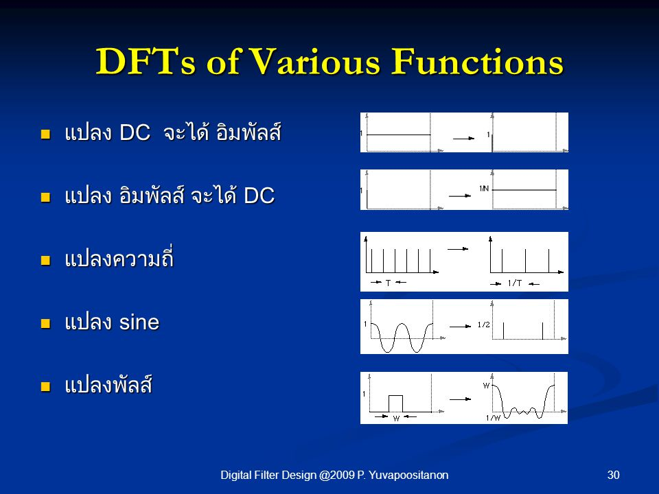 DFTs of Various Functions