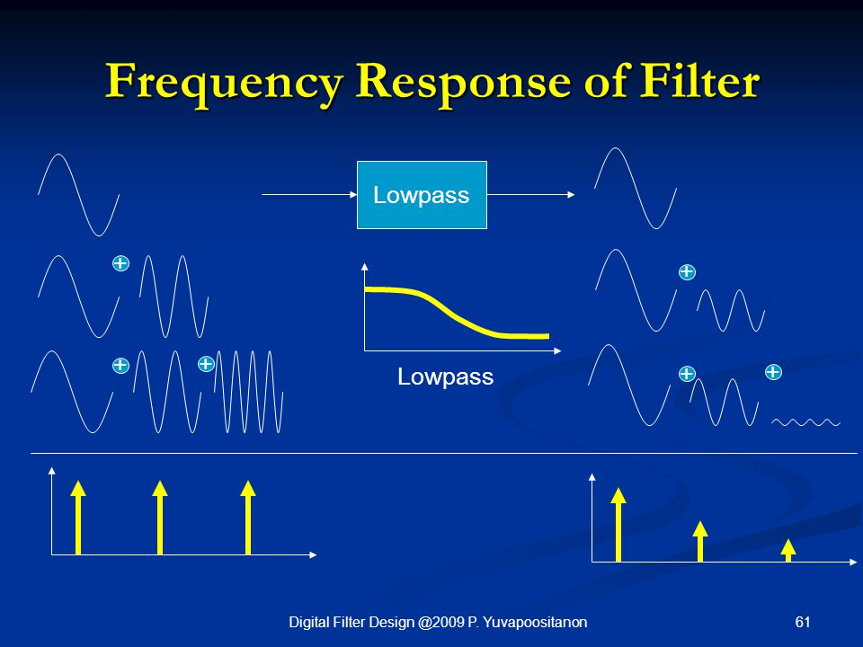 Frequency Response of Filter