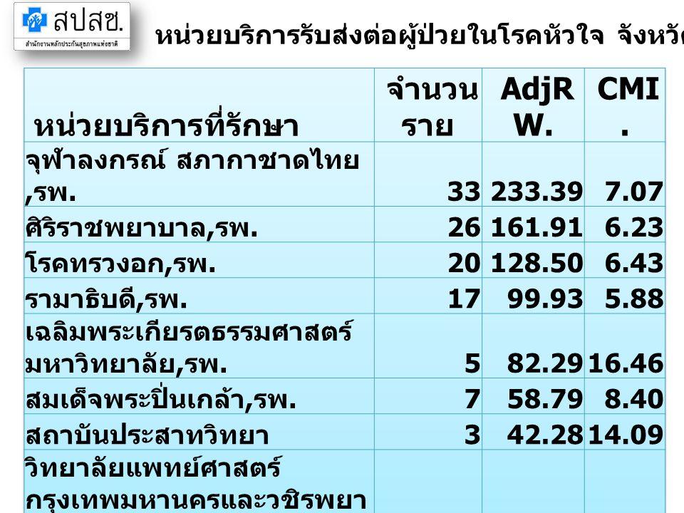 หน่วยบริการที่รักษา จำนวนราย AdjRW. CMI.