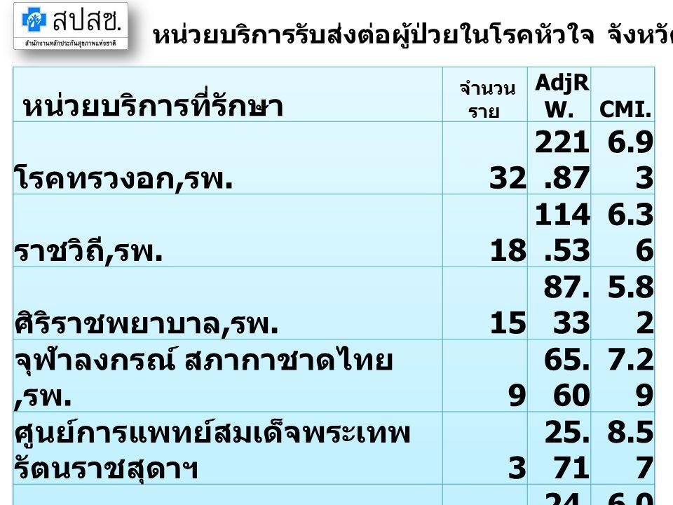 จุฬาลงกรณ์ สภากาชาดไทย,รพ. 9 65.60 7.29