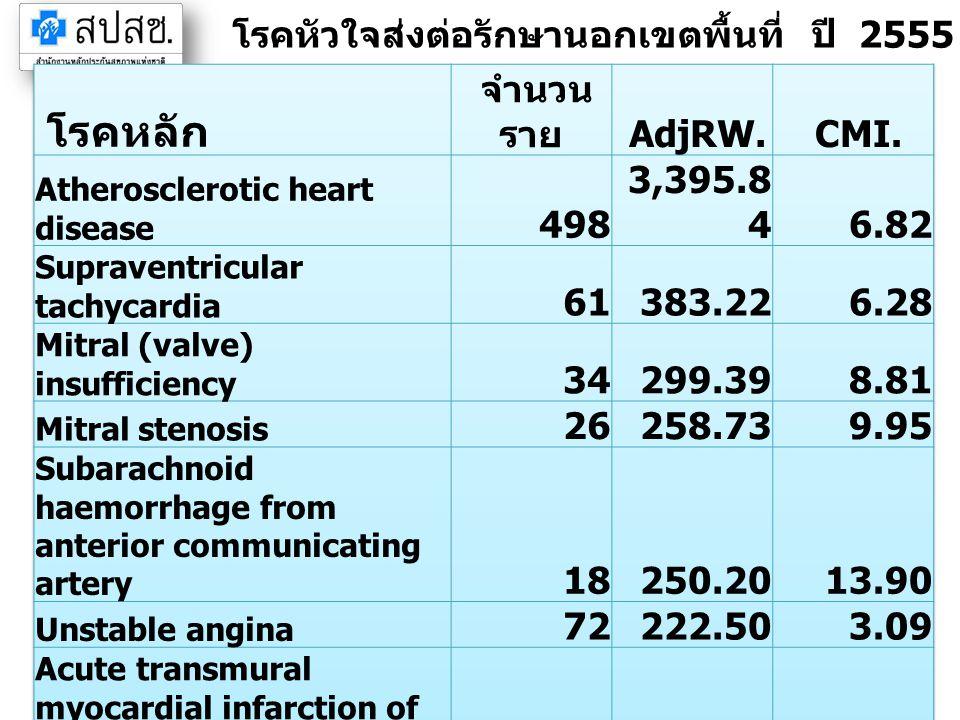 โรคหลัก โรคหัวใจส่งต่อรักษานอกเขตพื้นที่ ปี 2555 เขตระยอง (IP)
