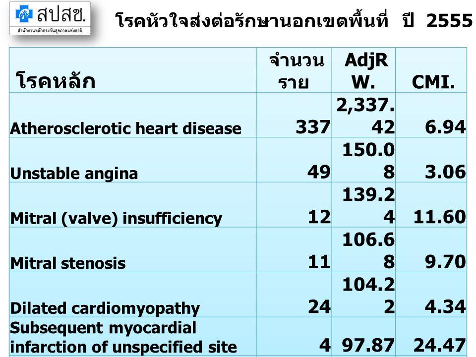 โรคหัวใจส่งต่อรักษานอกเขตพื้นที่ ปี 2555 จังหวัดสมุทรปราการ (IP)