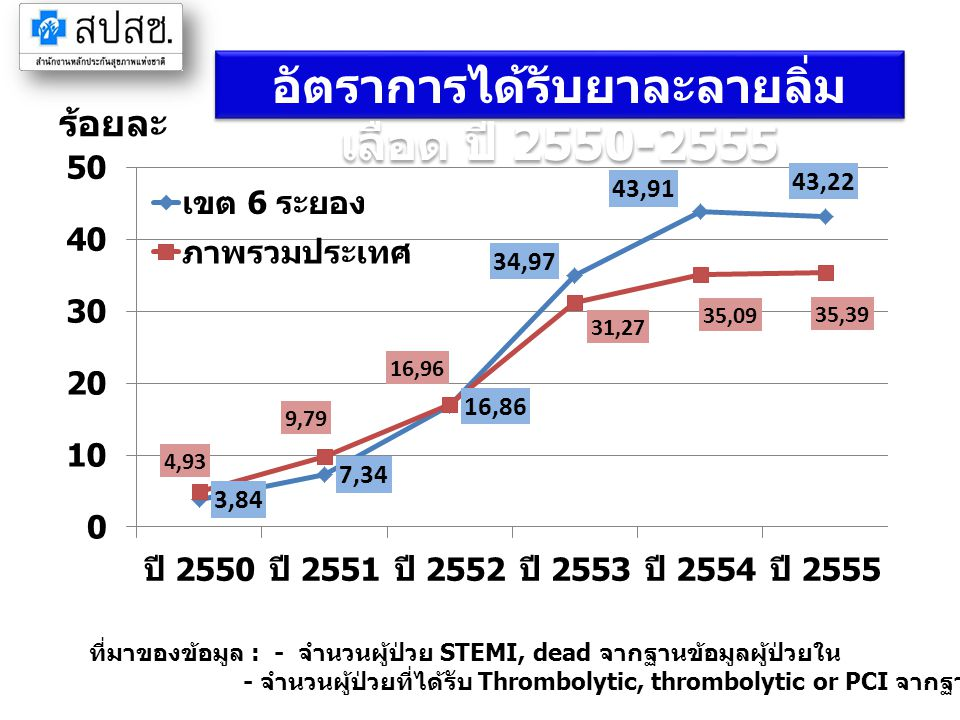 อัตราการได้รับยาละลายลิ่มเลือด ปี 2550-2555