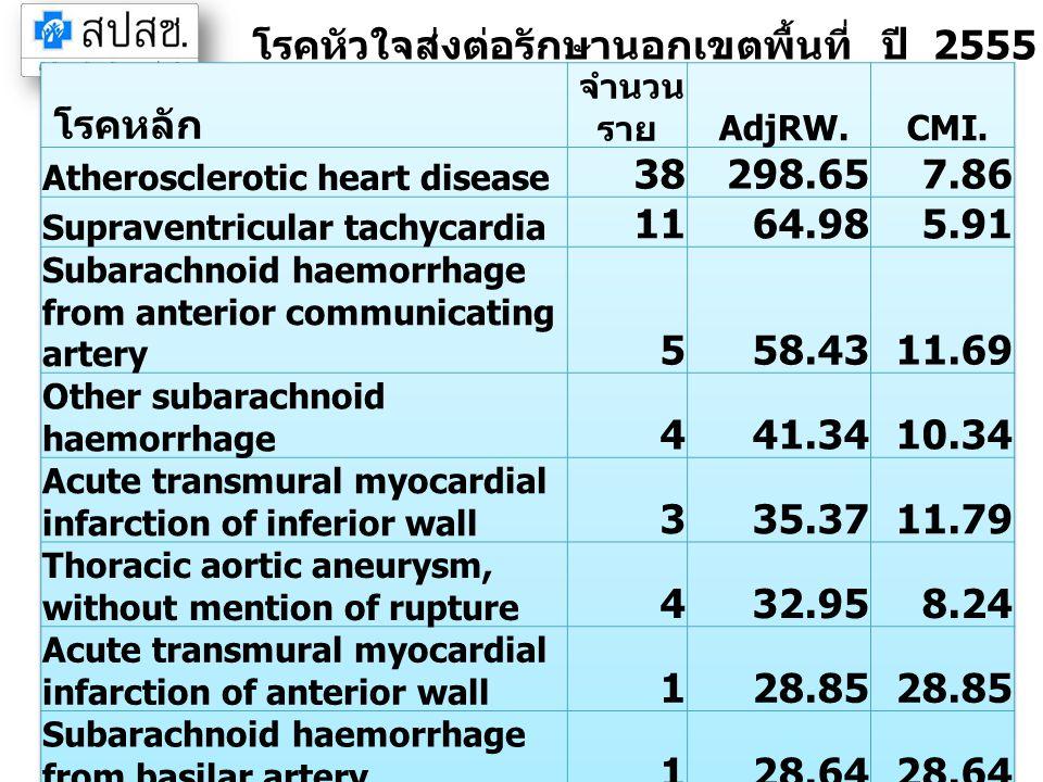 โรคหัวใจส่งต่อรักษานอกเขตพื้นที่ ปี 2555 จังหวัดชลบุรี (IP) โรคหลัก 38