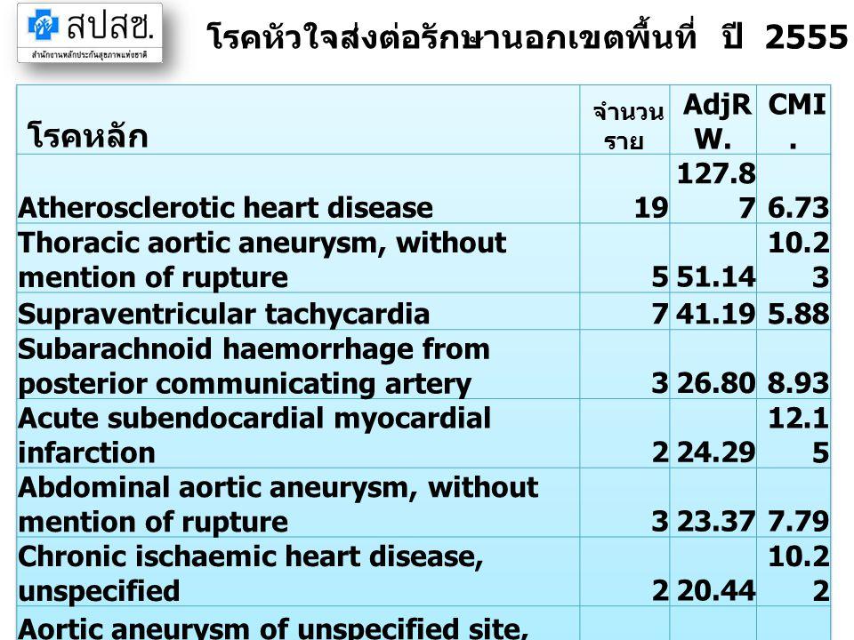 โรคหัวใจส่งต่อรักษานอกเขตพื้นที่ ปี 2555 จังหวัดระยอง (IP) โรคหลัก