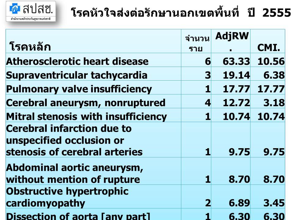 โรคหัวใจส่งต่อรักษานอกเขตพื้นที่ ปี 2555 จังหวัดตราด (IP) โรคหลัก