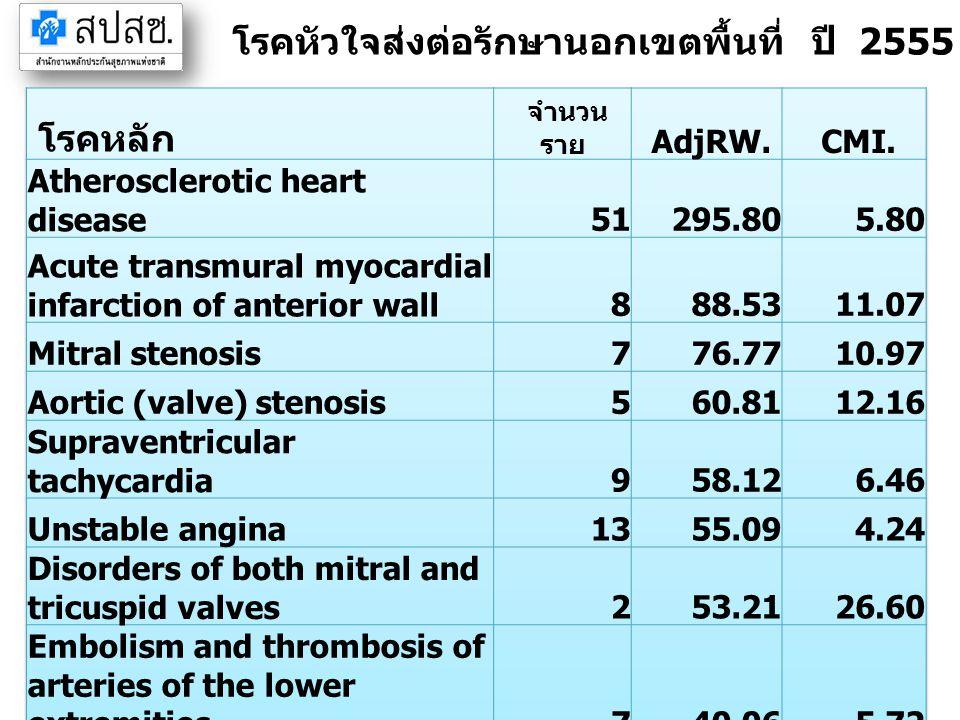 โรคหัวใจส่งต่อรักษานอกเขตพื้นที่ ปี 2555 จังหวัดฉะเชิงเทรา (IP)