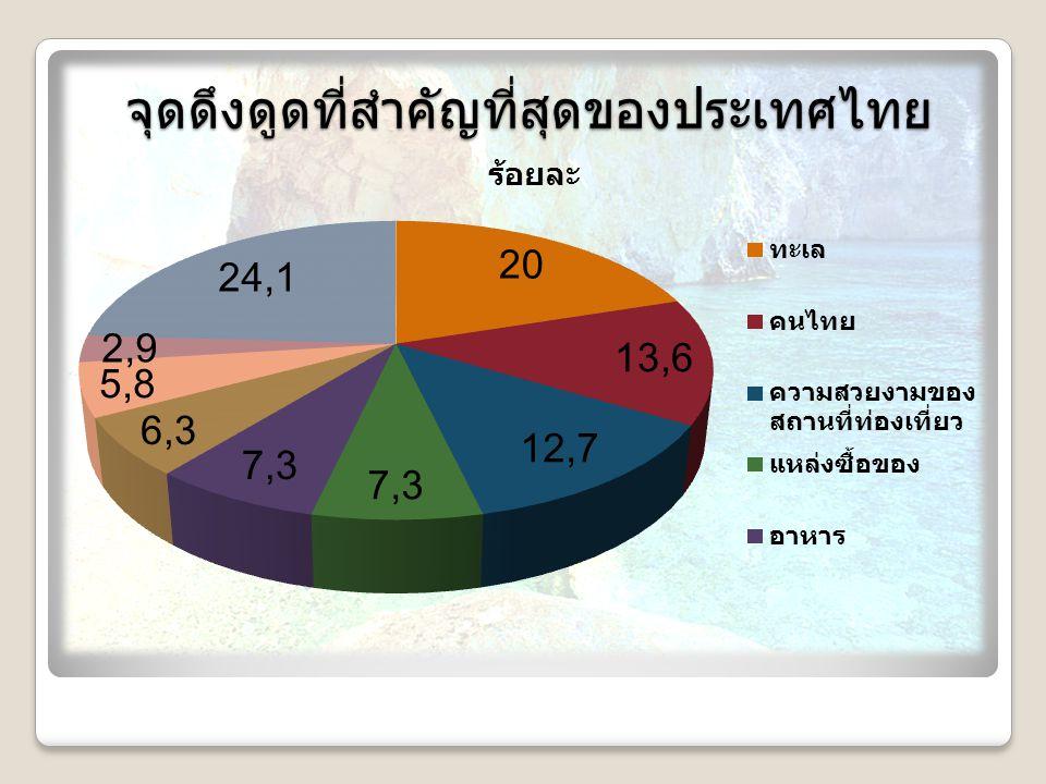 จุดดึงดูดที่สำคัญที่สุดของประเทศไทย