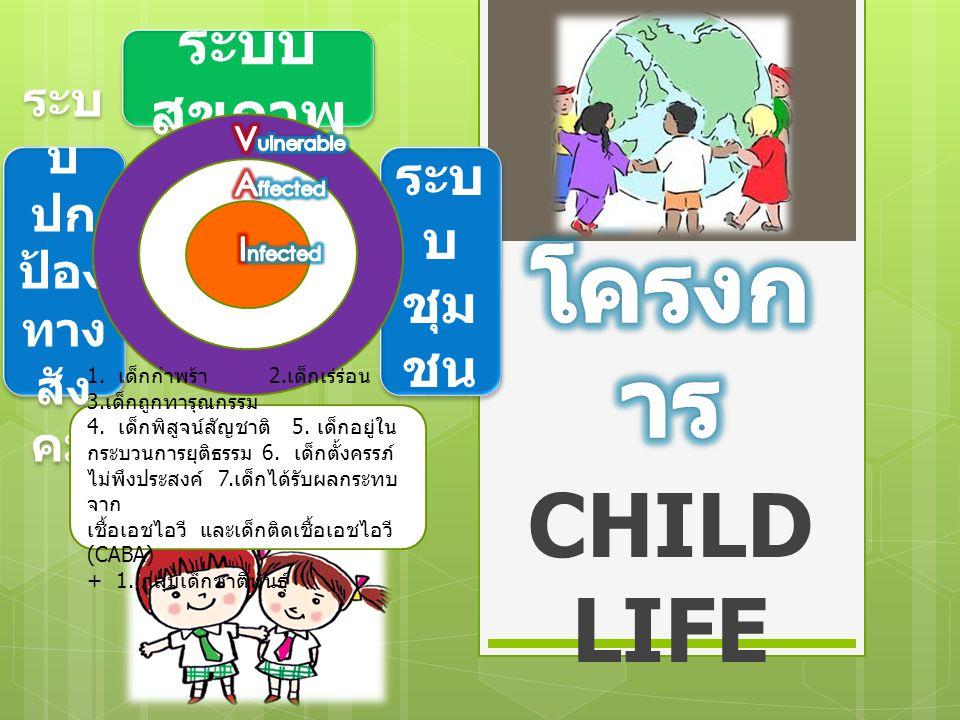 รู้จักโครงการ CHILDLIFE ระบบสุขภาพ ระบบ ชุมชน ระบบปกป้องทางสังคม