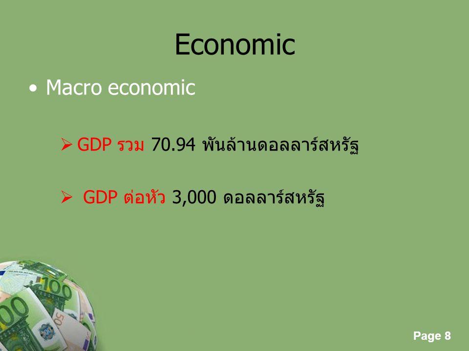 Economic Macro economic GDP รวม 70.94 พันล้านดอลลาร์สหรัฐ