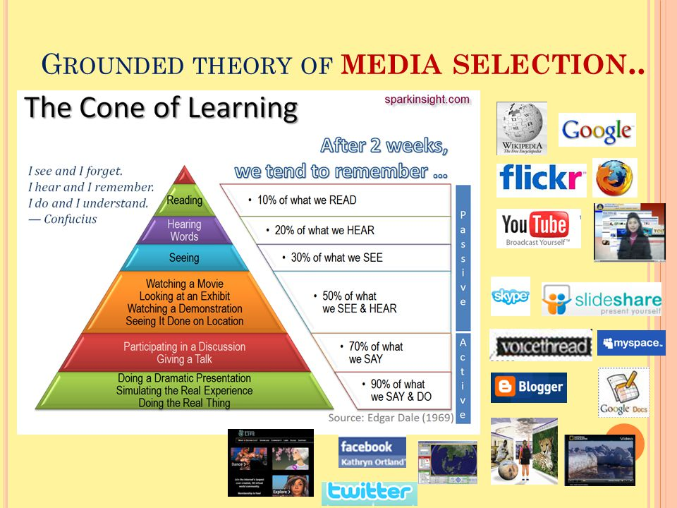 Grounded theory of media selection..