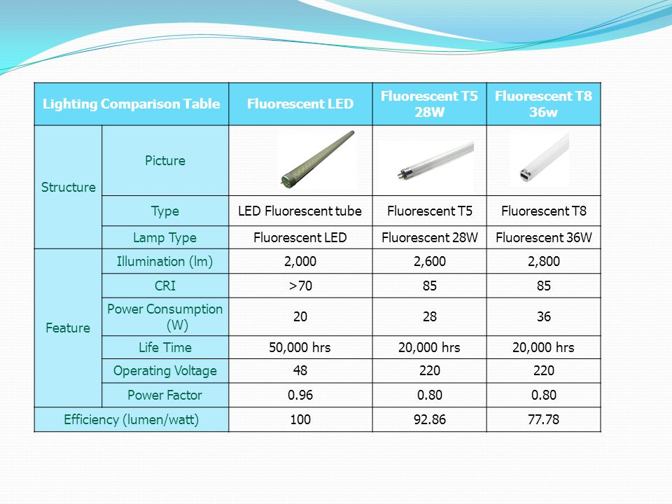 Lighting Comparison Table