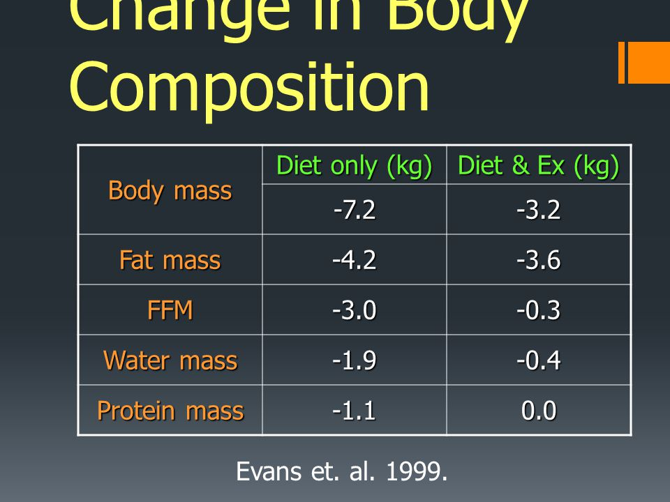 Change in Body Composition
