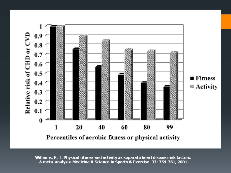 Williams, P. T. Physical fitness and activity as separate heart disease risk factors: