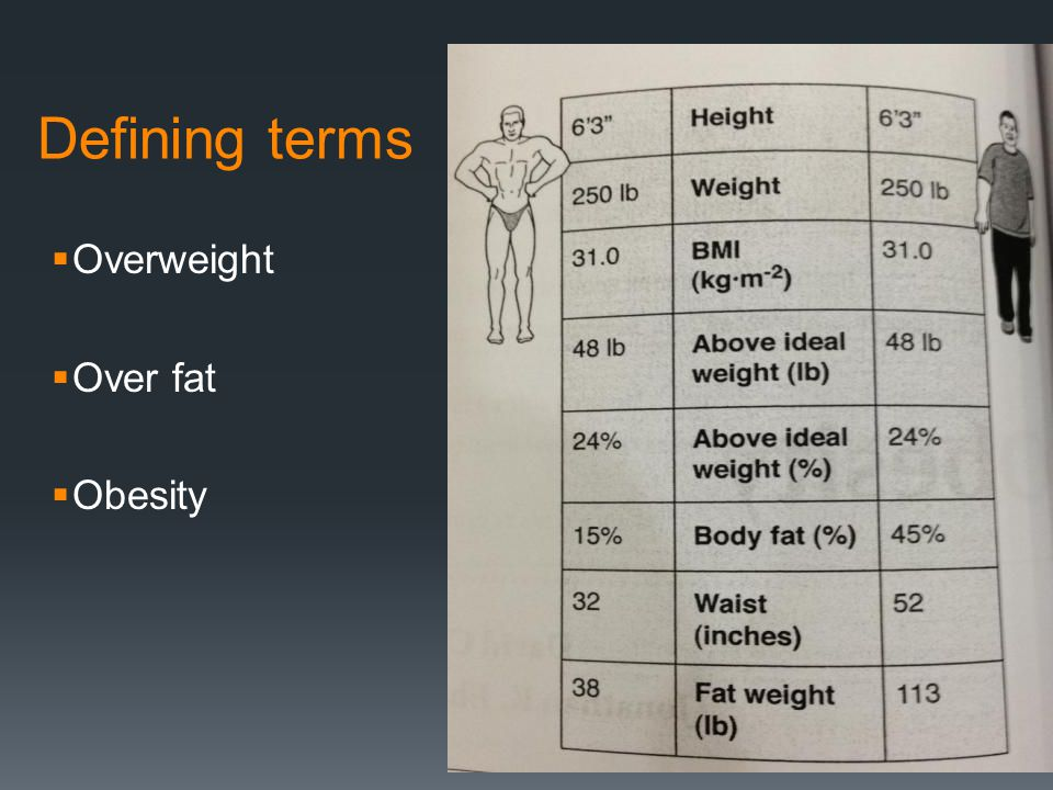 Defining terms Overweight Over fat Obesity